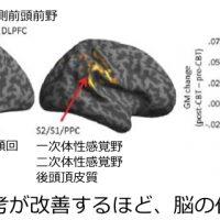 破局的思考が改善するほど脳の体積が回復