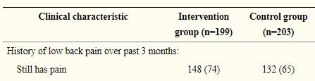 3ヶ月時点での改善率