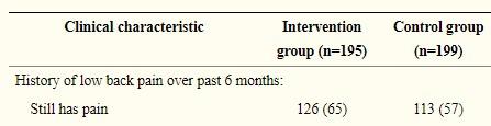 9ヶ月時点での改善率