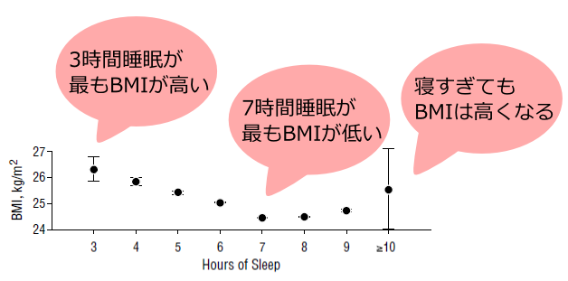 寝ないと太るグラフ